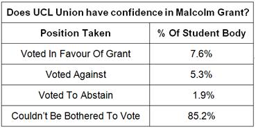 Breakdown of the UCL Union referendum on confidence in Malcolm Grant. 7.6% voted in Grant's favour, 5.3% voted against him, 1.9% voted to abstain, and 85.2% did not vote